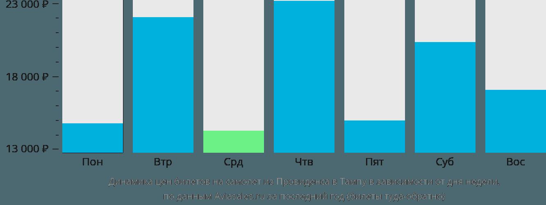 Динамика цен билетов на самолет из Провиденса в Тампу в зависимости от дня недели