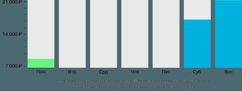 Динамика цен билетов на самолет из Превезы в зависимости от дня недели