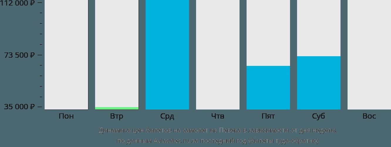 Динамика цен билетов на самолёт из Певека в зависимости от дня недели