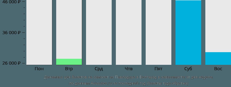Динамика цен билетов на самолет из Павлодара в Белгород в зависимости от дня недели