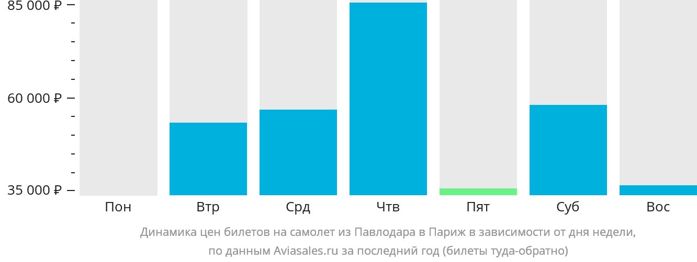 Динамика цен билетов на самолет из Павлодара в Париж в зависимости от дня недели