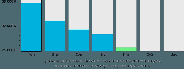 Динамика цен билетов на самолёт из Удачного в зависимости от дня недели