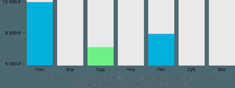 Динамика цен билетов на самолет из Полярного в Мирный в зависимости от дня недели