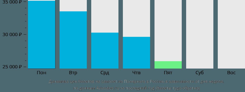 Динамика цен билетов на самолет из Полярного в Россию в зависимости от дня недели
