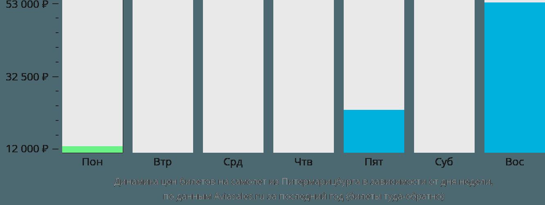Динамика цен билетов на самолет из Питермарицбурга в зависимости от дня недели