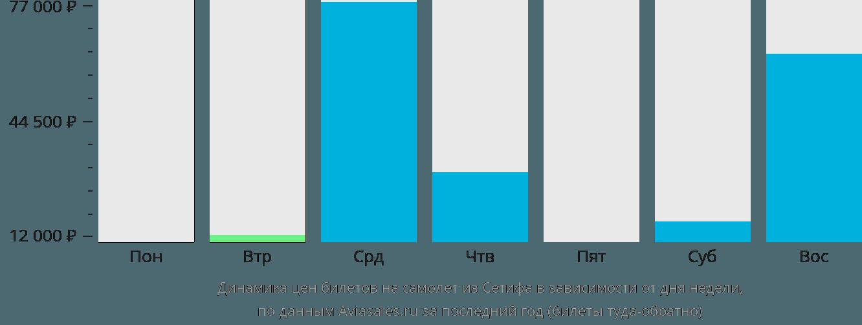 Динамика цен билетов на самолет из Сетифа в зависимости от дня недели