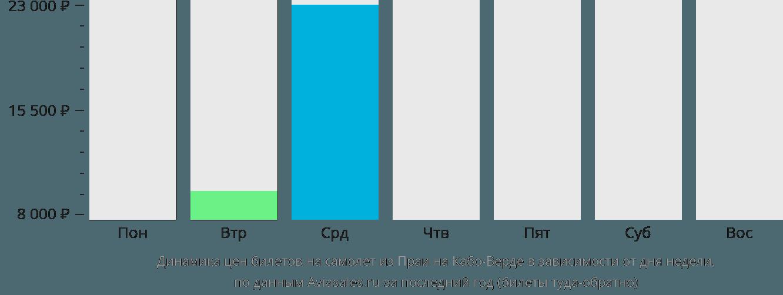 Динамика цен билетов на самолёт из Прая на Кабо-Верде в зависимости от дня недели