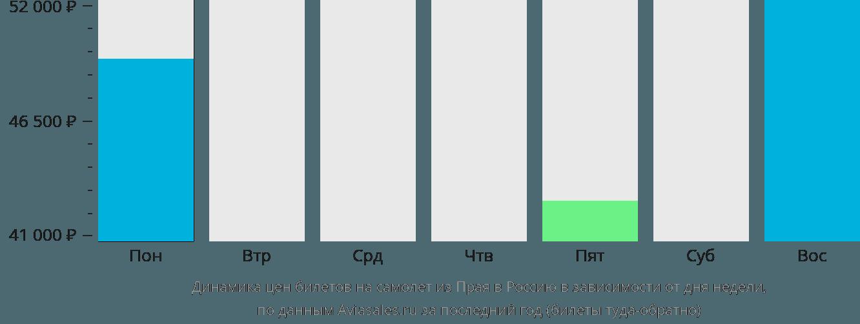 Динамика цен билетов на самолет из Прая в Россию в зависимости от дня недели