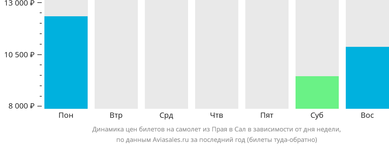 Динамика цен билетов на самолет из Прая в Сал в зависимости от дня недели