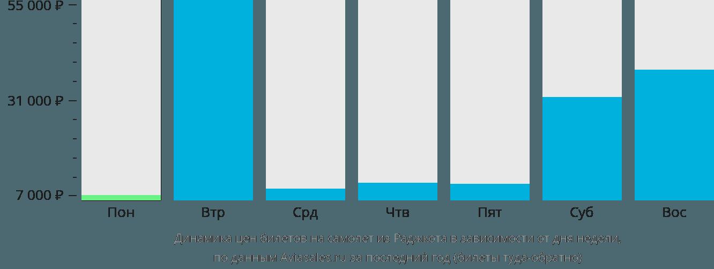 Динамика цен билетов на самолет из Раджкота в зависимости от дня недели