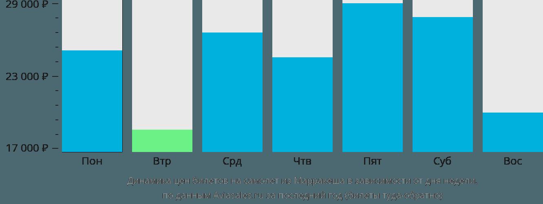 Динамика цен билетов на самолет из Марракеша в зависимости от дня недели