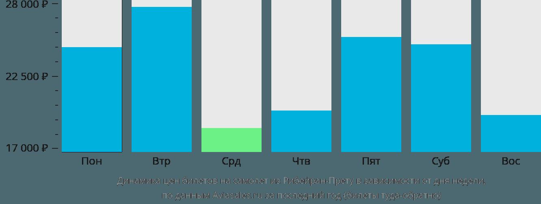 Динамика цен билетов на самолет из Рибейран-Прету в зависимости от дня недели