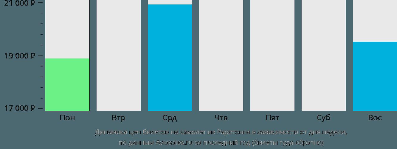 Динамика цен билетов на самолет из Раротонги в зависимости от дня недели