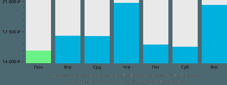 Динамика цен билетов на самолет из Риу-Бранку в зависимости от дня недели