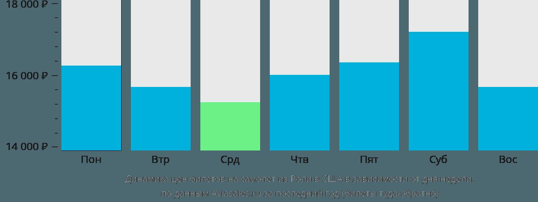 Динамика цен билетов на самолет из Роли в США в зависимости от дня недели