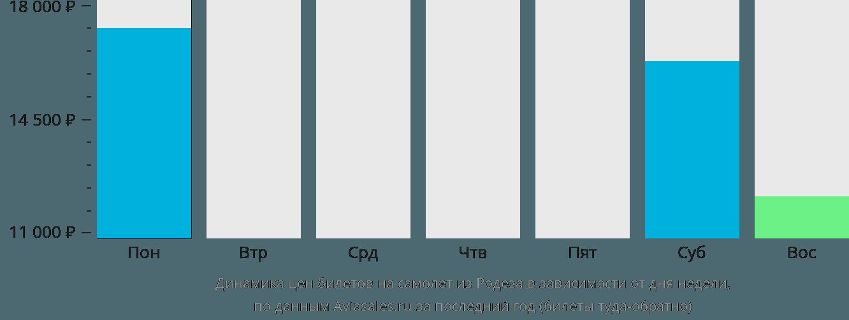 Динамика цен билетов на самолет из Родеза в зависимости от дня недели