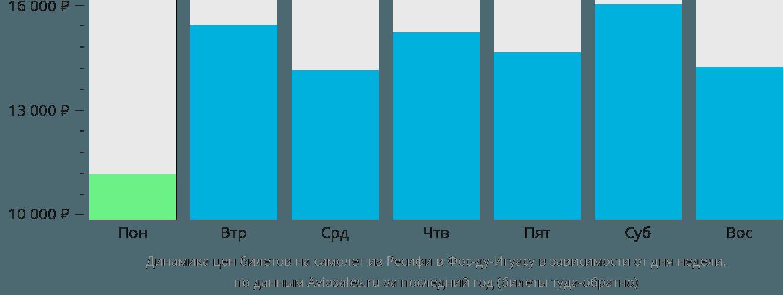 Динамика цен билетов на самолет из Ресифи в Фос-ду-Игуасу в зависимости от дня недели