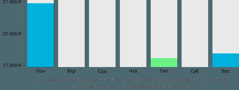 Динамика цен билетов на самолет из Реджо-ди-Калабрии в Москву в зависимости от дня недели