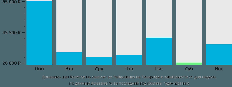 Динамика цен билетов на самолёт из Рейкьявика на Тенерифе в зависимости от дня недели