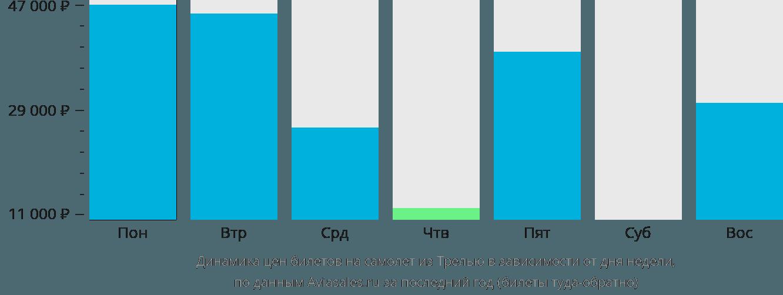 Динамика цен билетов на самолет из Трелью в зависимости от дня недели