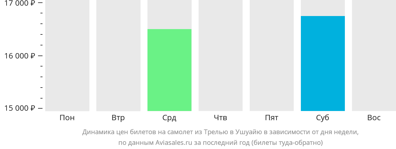 Динамика цен билетов на самолёт из Трелью в Ушуайю в зависимости от дня недели