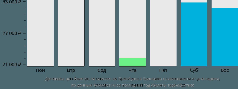 Динамика цен билетов на самолет из Оренбурга в Болгарию в зависимости от дня недели
