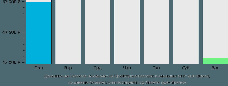 Динамика цен билетов на самолет из Оренбурга в Коломбо в зависимости от дня недели