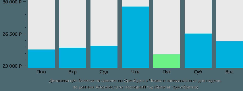 Динамика цен билетов на самолёт из Оренбурга в Чехию в зависимости от дня недели