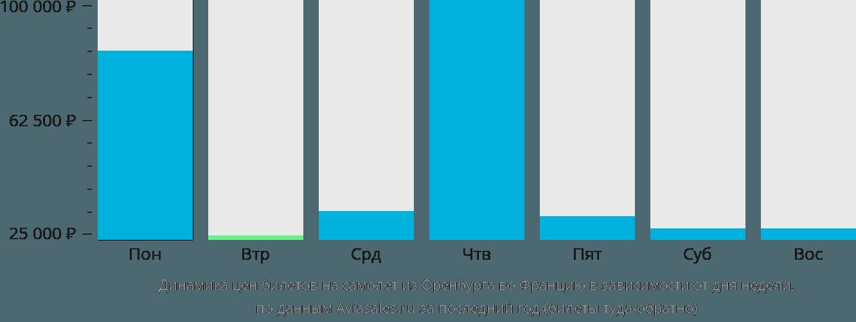 Динамика цен билетов на самолёт из Оренбурга во Францию в зависимости от дня недели