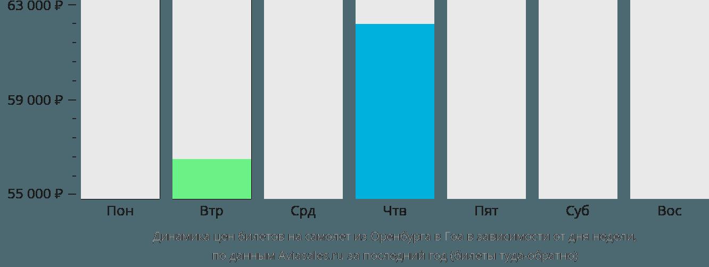 Динамика цен билетов на самолет из Оренбурга в Гоа в зависимости от дня недели