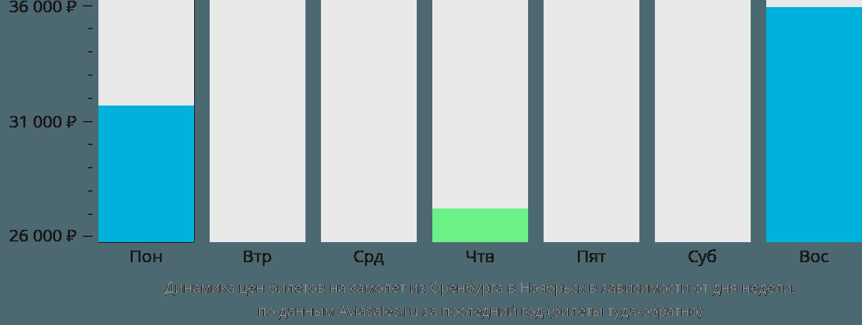 Динамика цен билетов на самолет из Оренбурга в Ноябрьск в зависимости от дня недели