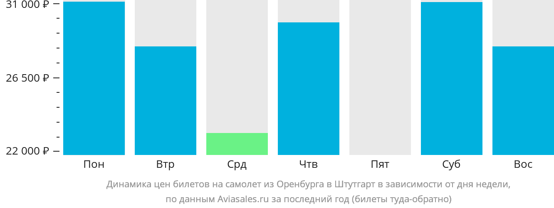 Динамика цен билетов на самолет из Оренбурга в Штутгарт в зависимости от дня недели