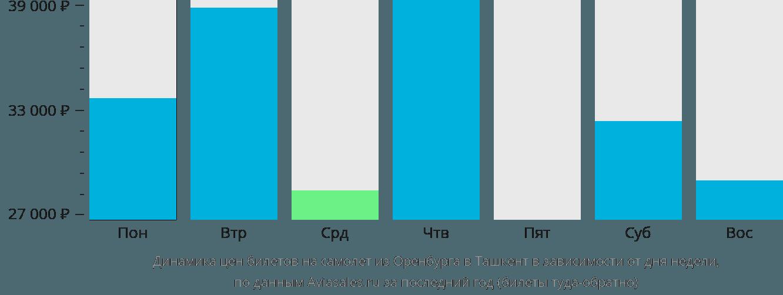 Динамика цен билетов на самолет из Оренбурга в Ташкент в зависимости от дня недели