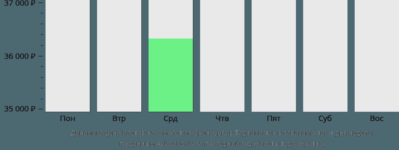 Динамика цен билетов на самолет из Оренбурга в Таджикистан в зависимости от дня недели