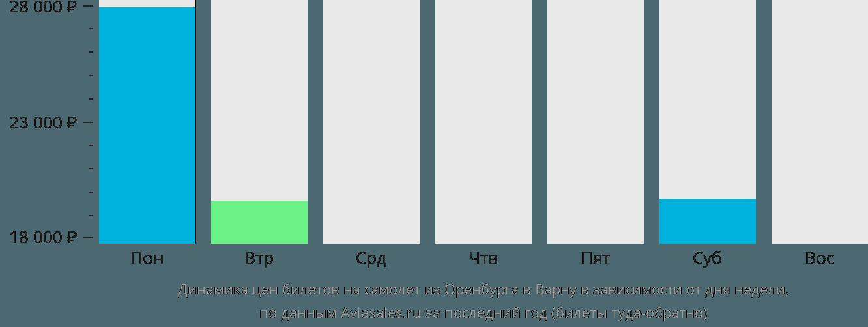 Динамика цен билетов на самолет из Оренбурга в Варну в зависимости от дня недели