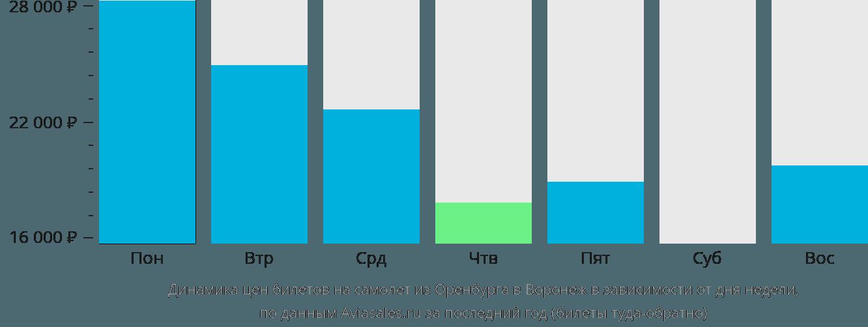 Динамика цен билетов на самолет из Оренбурга в Воронеж в зависимости от дня недели