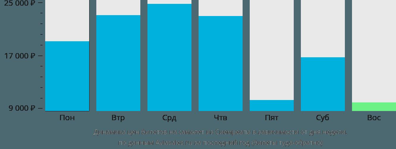 Динамика цен билетов на самолет из Сиемреапа в зависимости от дня недели