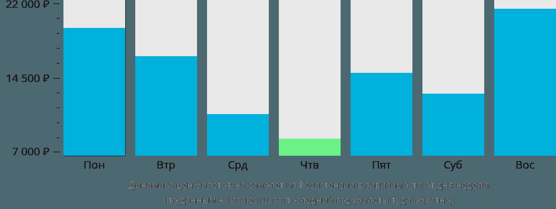 Динамика цен билетов на самолет из Ресистенсии в зависимости от дня недели