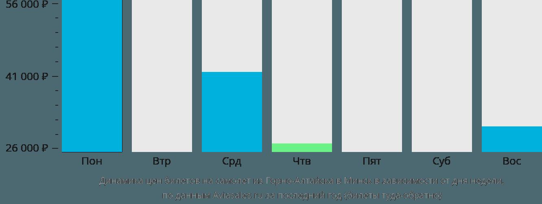 Динамика цен билетов на самолет из Горно-Алтайска в Минск в зависимости от дня недели