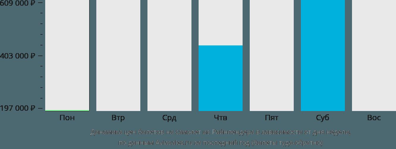 Динамика цен билетов на самолет из Райнлендера в зависимости от дня недели