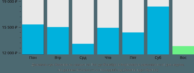 Субсидированные авиабилеты в Крым 2015