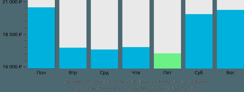 Динамика цен билетов на самолет из Риги в зависимости от дня недели