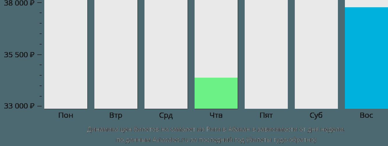 Динамика цен билетов на самолет из Риги в Абакан в зависимости от дня недели
