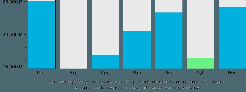 Динамика цен билетов на самолет из Риги в Азербайджан в зависимости от дня недели