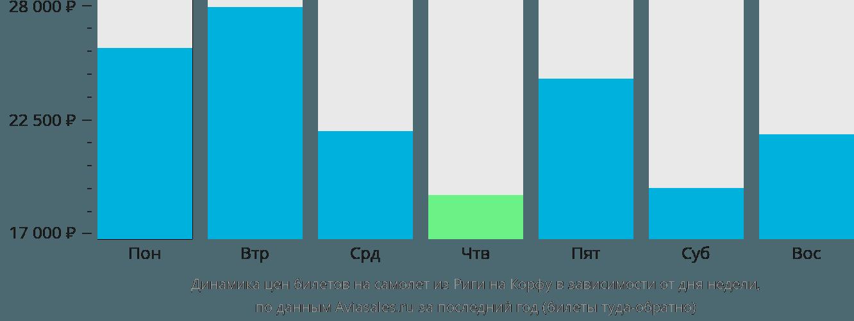Динамика цен билетов на самолет из Риги на Корфу в зависимости от дня недели