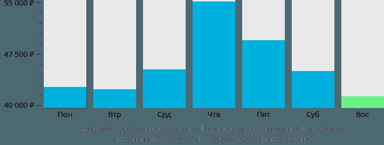 Динамика цен билетов на самолет из Риги в Коломбо в зависимости от дня недели