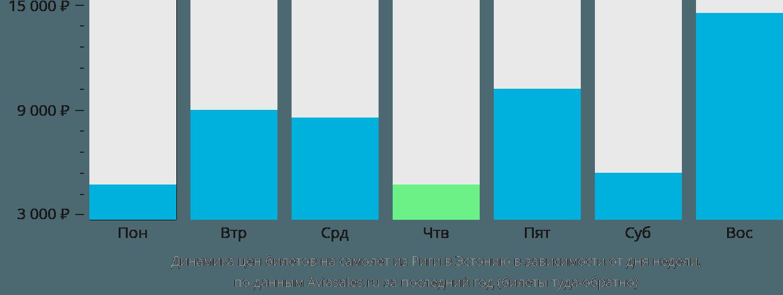 Динамика цен билетов на самолет из Риги в Эстонию в зависимости от дня недели
