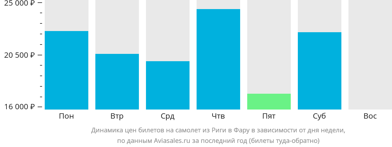 Динамика цен билетов на самолет из Риги в Фару в зависимости от дня недели