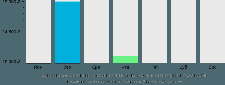 Динамика цен билетов на самолет из Риги в Фридрихсхафен в зависимости от дня недели