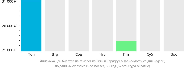 Динамика цен билетов на самолет из Риги в Карлсруэ в зависимости от дня недели